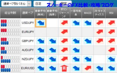 20160702さきよみLIONチャートシグナルパネル