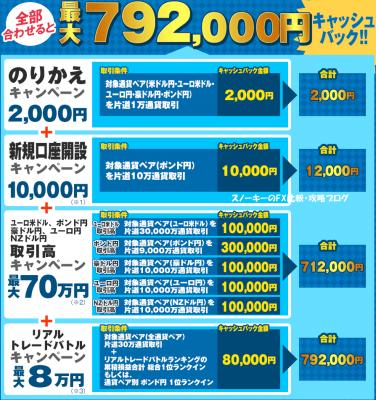 ヒロセ通商乗り換えキャンペーン2016年7月2