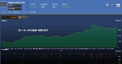 シストレ24Super Saiya Jin損益チャート