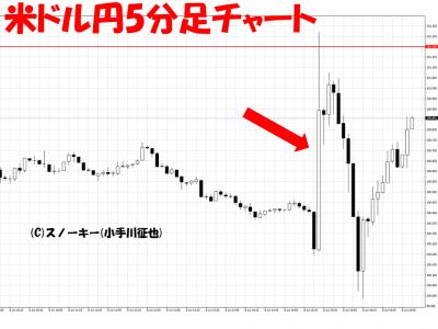 20160708米雇用統計米ドル円5分足