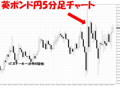 20160708米雇用統計英ポンド円5分足