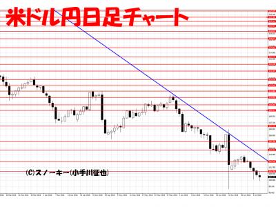 20160709米ドル円日足