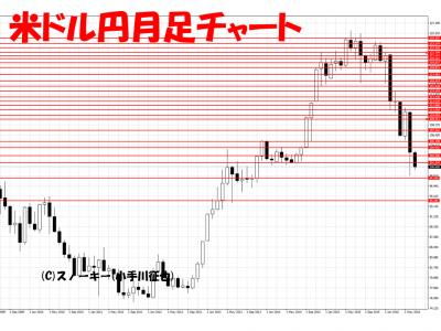 20160709米ドル円月足