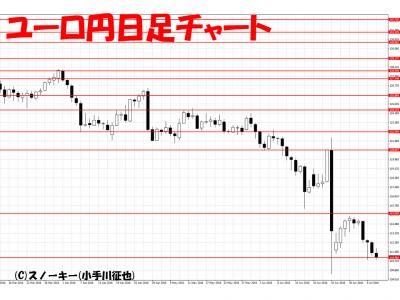 20160709ユーロ円日足