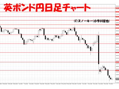 20160709英ポンド円日足