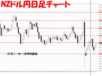 20160709NZドル円日足さきよみLIONチャート検証