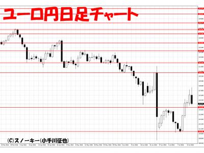 20160716ユーロ円日足
