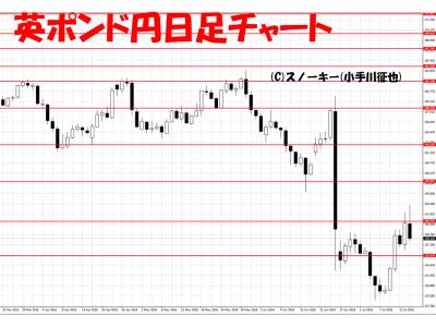 20160716英ポンド円日足