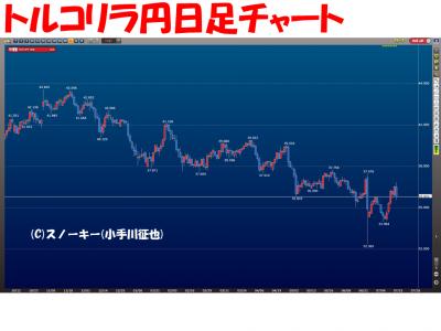 20160716トルコリラ円日足