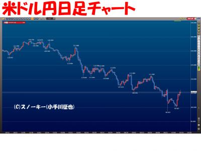 20160716米ドル円日足