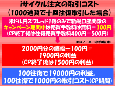 iサイクル注文取引コスト1000通貨で十往復取引した場合