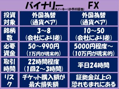 スノーキーの FXとバイナリーオプションの比較違い2016