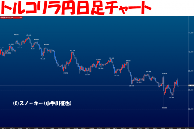 20160718トルコリラ円日足