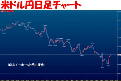 20160718米ドル円日足