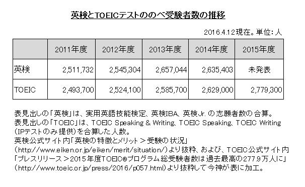 TOEICと英検の受験者数推移の比較表