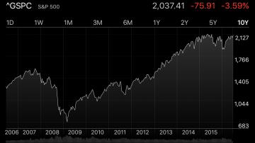 S&P 500 2016-6-24