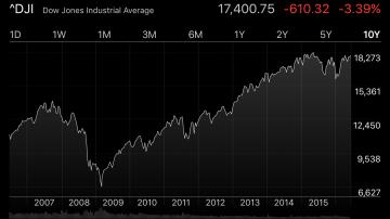 Dow 平均 2016-6-24
