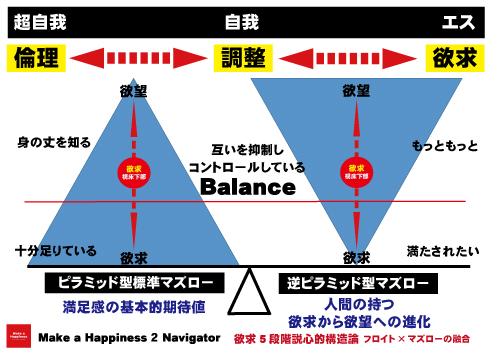 欲求5段階説心的構造論フロイト×マズローの融合