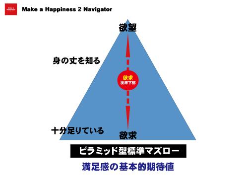 ピラミッド型標準マズロー