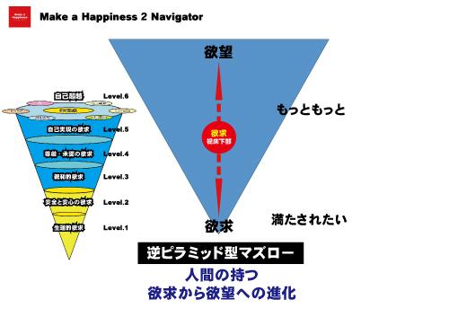 逆ピラミッド型マズロー