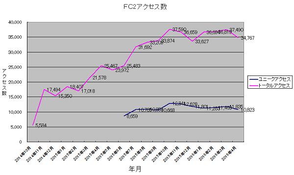 FC2access20160501.png