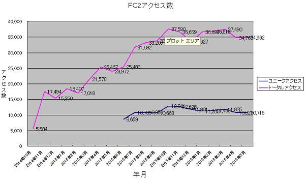 FC2access20160601.png