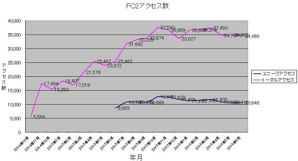 FC2access20160701.png