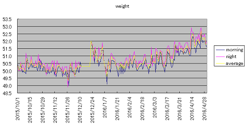 weight20160501.png
