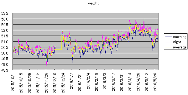 weight20160601.png