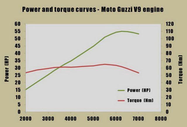 moto-guzzi-v9-dyno-chart-1.jpg