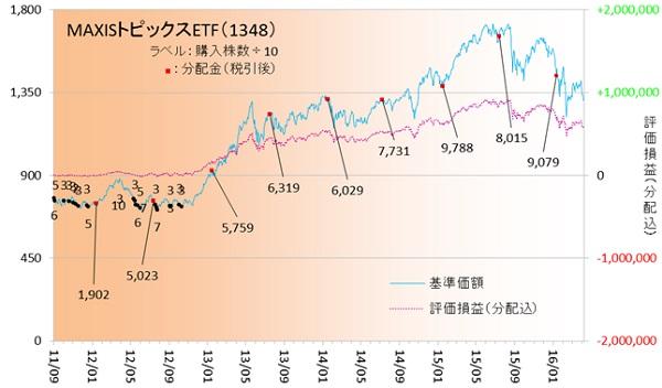 国内株式160402