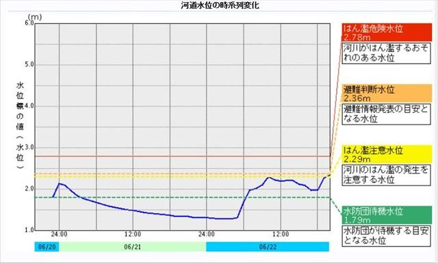 祓川水位変化 20160622_S-size