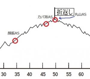 コース30k過ぎ2016611
