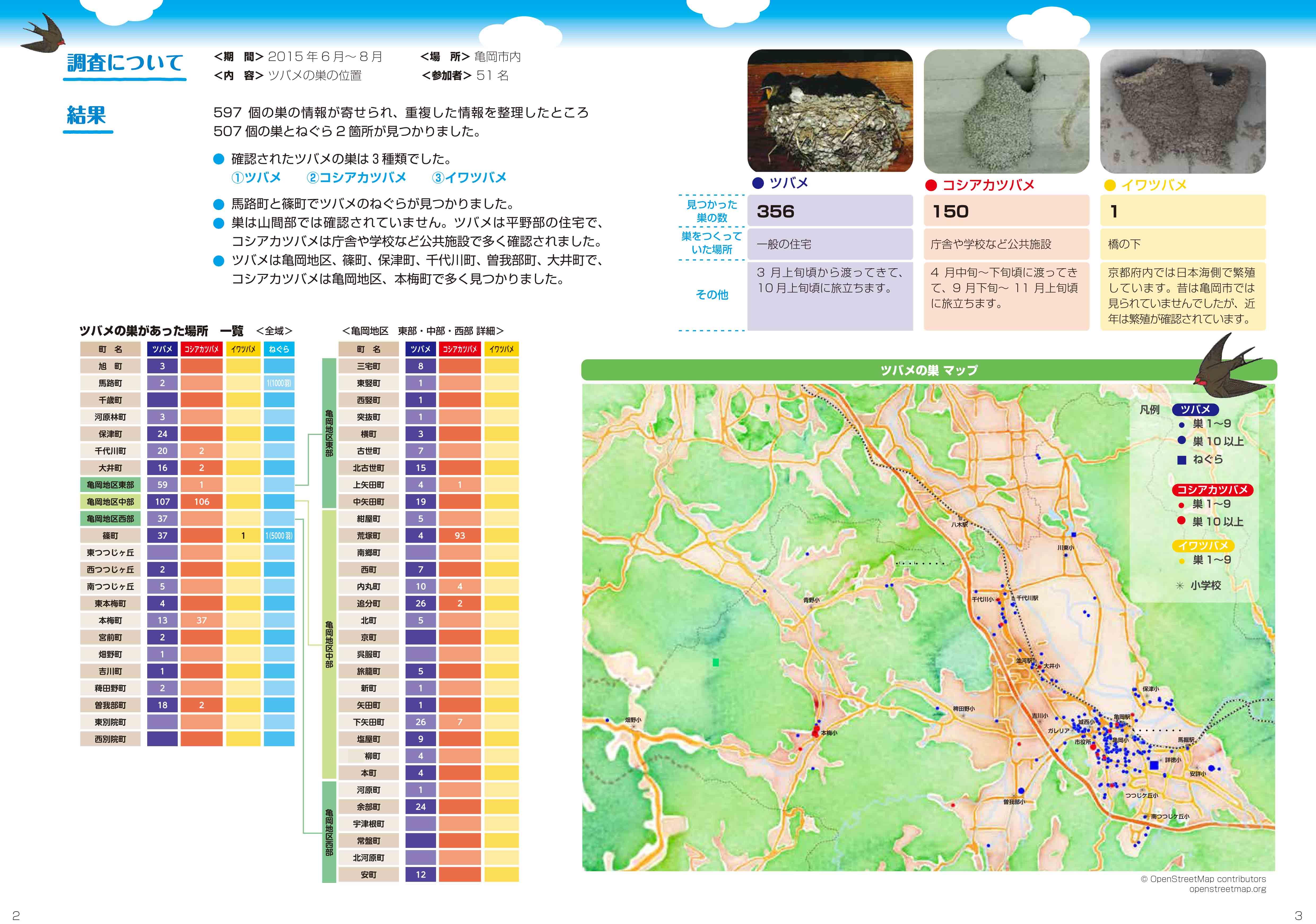 亀岡ツバメ調査2015結果(結果ページ)