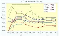 2015年2016年個人打撃成績推移4月5日時点