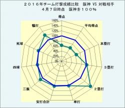 2016年チーム打撃成績比較阪神VS対戦相手