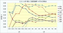 2016年個人三振率推移4月8日時点