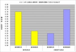 2016年先制点と勝利率・敗戦率の関係_4月10日時点