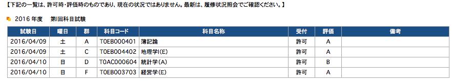 科目試験2016-04結果