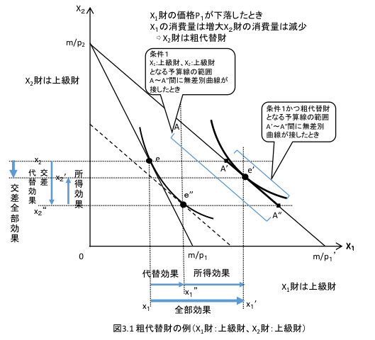 図3_1粗代替財の例