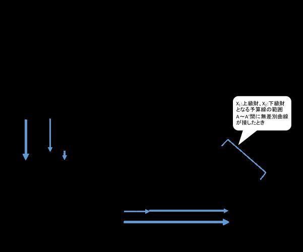 図3_2粗代替財の例