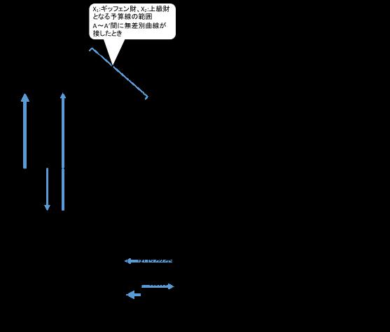 図3_3粗代替財の例