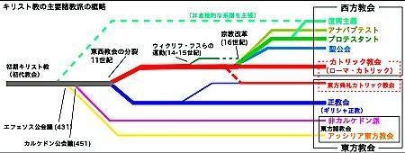 01 450 キリスト教諸派歴史概図
