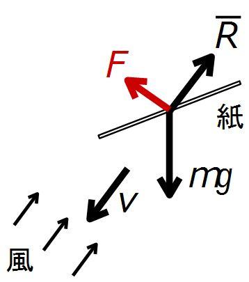 実験2 力学モデル2