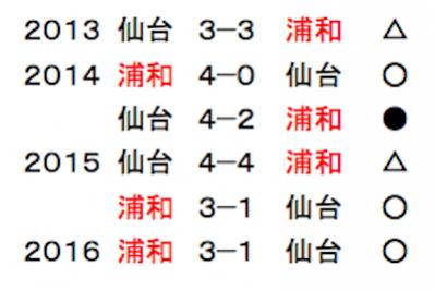 浦和仙台直近対戦