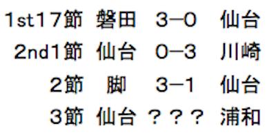 仙台3連敗