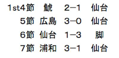 仙台4連敗