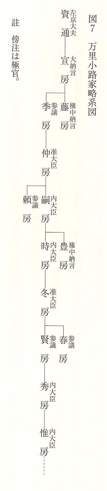 南北朝についての日記?:万里小...