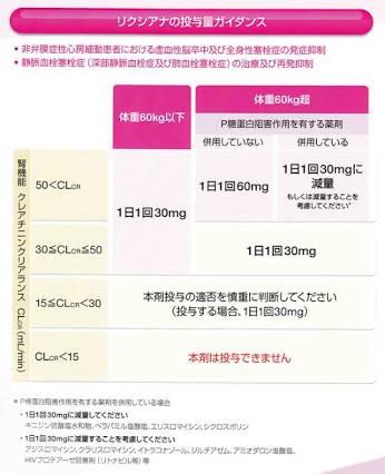 腎 機能 リクシアナ