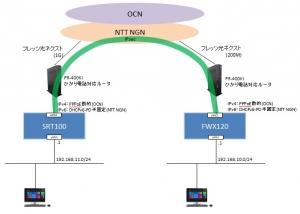 DHCPv6-PD_PR-400KI_YAMAHA_NGN-VPN SRT100 FWX120